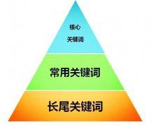 网站优化人员日常更新文章写作的原则