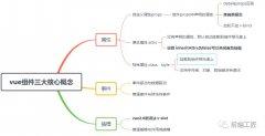 前端开发详解vue组件三大核心概念